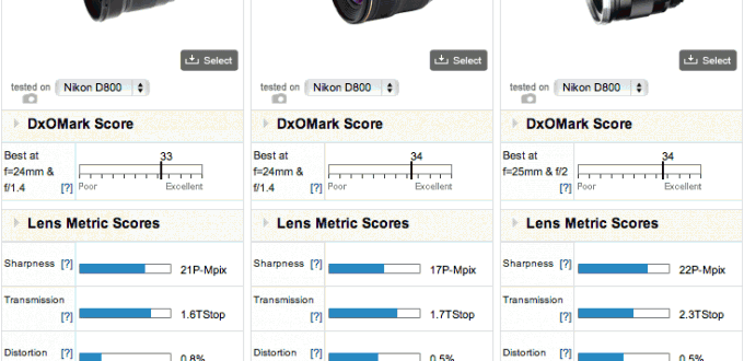 Best-performing-24mm-lenses-for-Nikon-D800