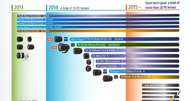 sony-lens-roadmap-sep-2014-620x424