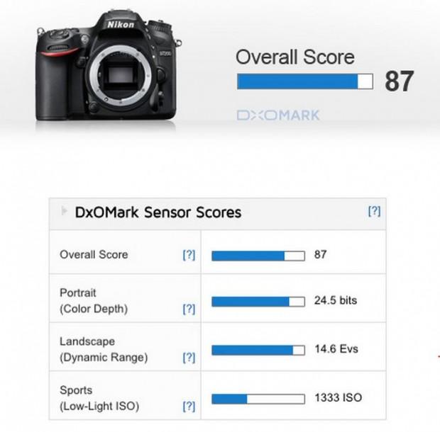 Nikon D7200 Test Results: Best APS-C Camera!   Camera Times