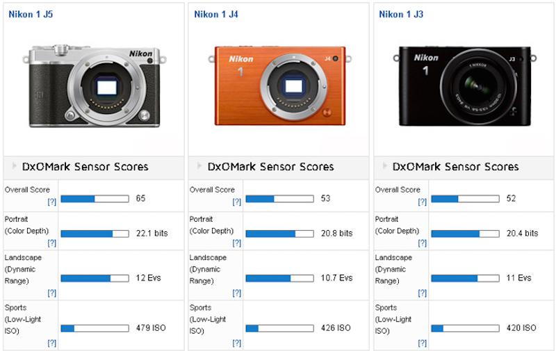 Nikon 1 J5 a 6,90 € | Trovaprezzi.it > Accessori per Obiettivi
