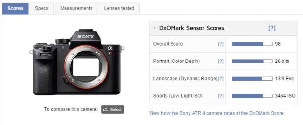 Sony a7RII DxOMark Sensor Review: The New King of Full Frame