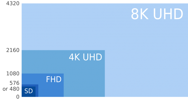 8k-resolution-620x337