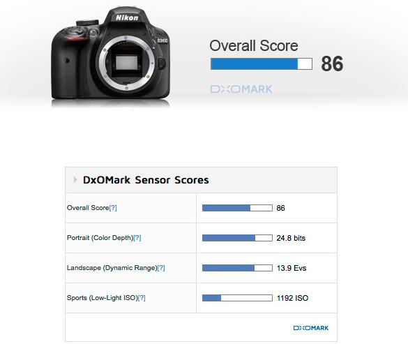 Nikon D3400 Sensor Review at DxOMark: New Class Leader!