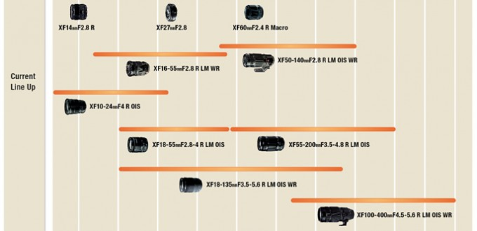 2018-Fujifilm-X-mount-Lens-Roadmap