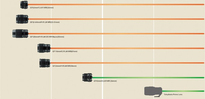 Fujifilm GF Lens Development Roadmap